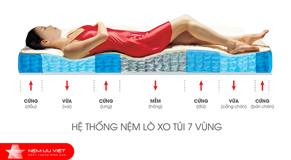 Uu Viet Mattresses developing the most advanced technology investment