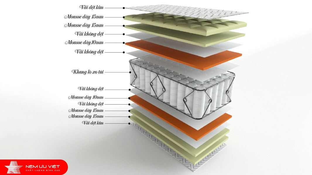 Nệm lò xo túi OK 7 vùng ưu việt độc lập mẫu mã đa dạng