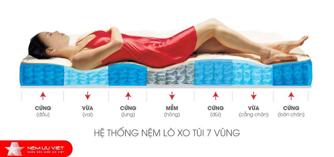 Nệm lò xo túi 7 vùng Ưu Việt